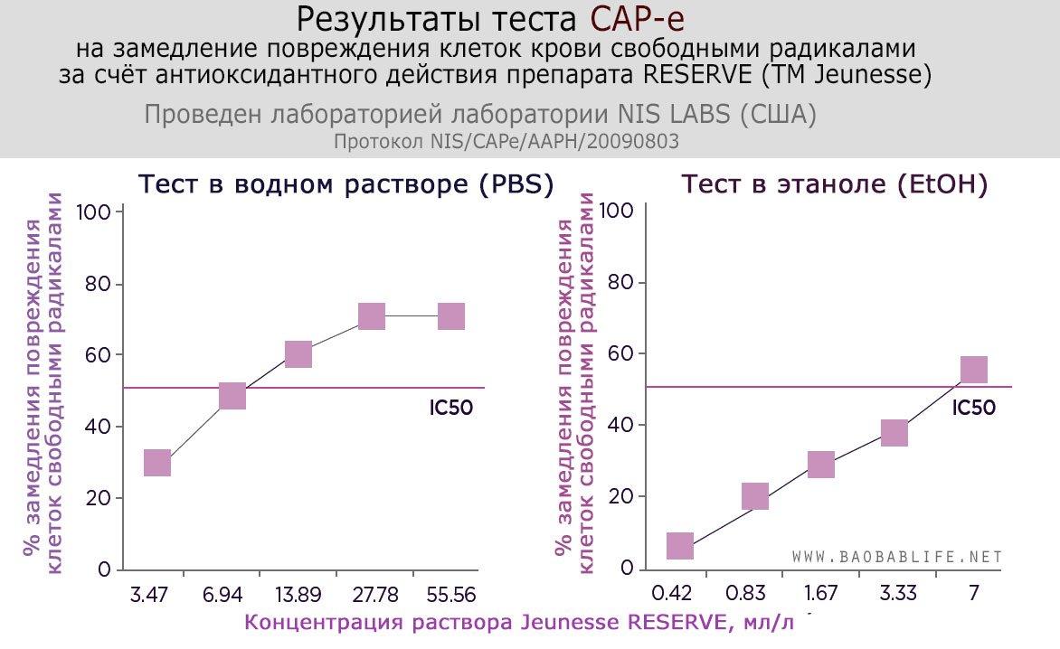 Антиоксидантный индекс RESERVE (TM Jeunesse) -- IC50 -- CAP-e