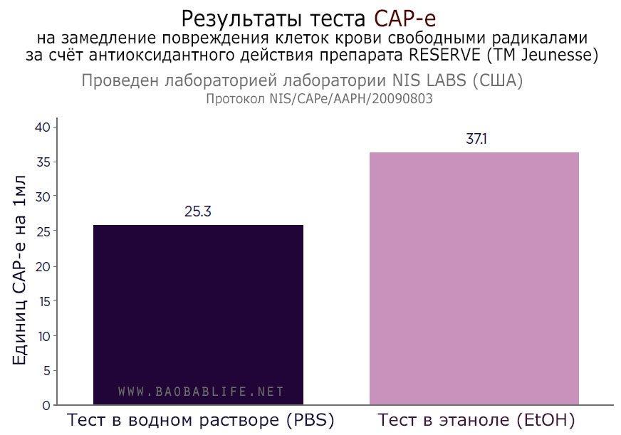 Результаты теста CAP-e на замедление повреждения клеток крови свободными радикалами за счёт антиоксидантного действия препарата RESERVE (TM Jeunesse)