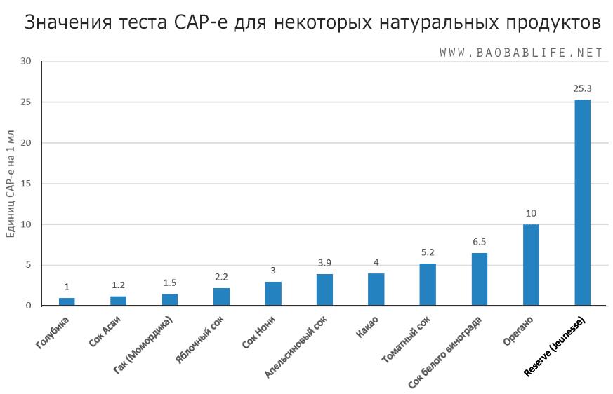 Значение теста (индекса) CAP-e антиоксидантной активности некоторых продуктов
